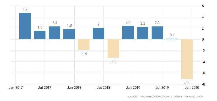 日本 GDP 季增年率 圖片:tradingeconomics