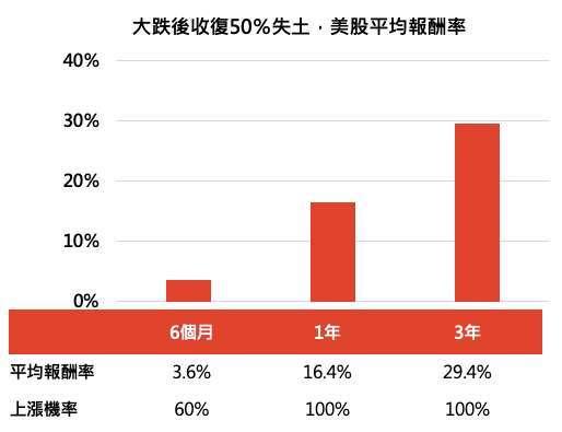 資料來源:Bloomberg,「鉅亨買基金」整理,1945 – 2020 年,指數採標普 500 指數。美股近一年最大跌幅超過 30%,而在反彈原先跌幅 50% 後,開始計算半年、一年、三年之報酬表現。