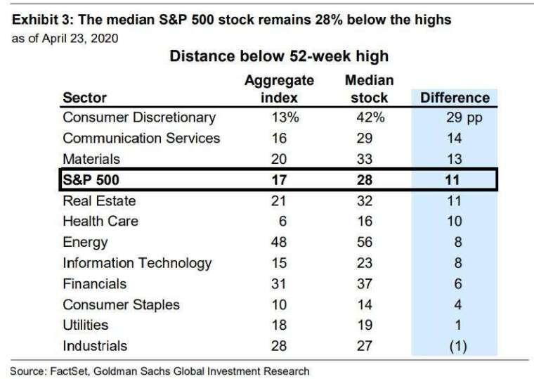 市場廣度不足 (圖表取自 Zero Hedge)