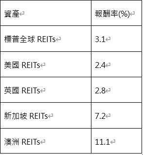 資料來源:彭博、中國信託投信整理;時間:2020/3/31-2020/04/20 註 1:亞太 (不含日本) 實質多重資產策略為使用 50%S&P 亞太 (不含日本)REITs 指數 + 50%MSCI 亞太 (不含日本) 公用事業指數進行模擬回測