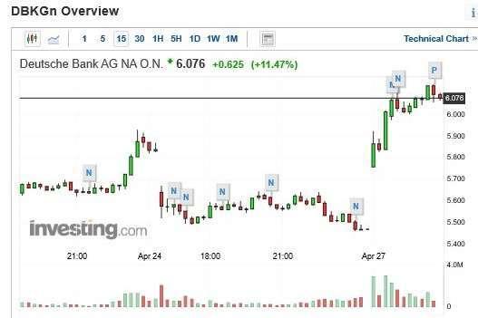 德意志銀行股價 15 分鐘 k 線圖