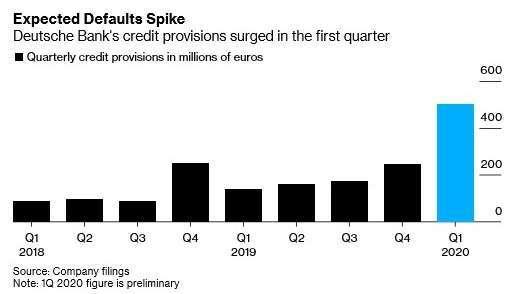 德意志銀行提撥備抵呆帳金額 (圖:Bloomberg)