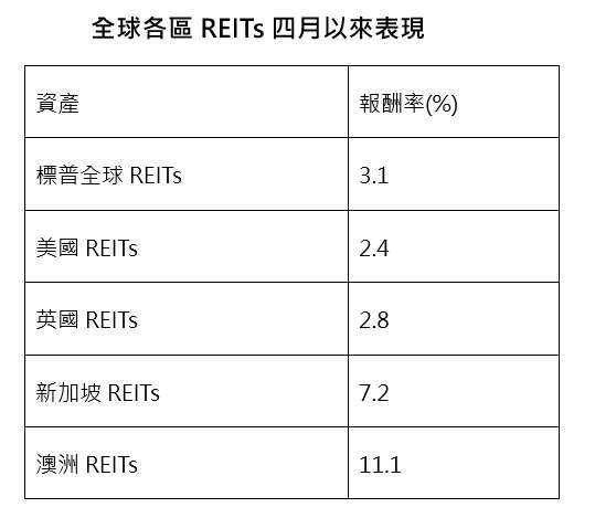 資料來源:彭博、中國信託投信整理;時間:2020/3/31-2020/04/20。