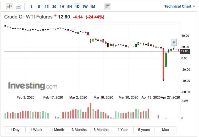 WTI 油價期貨日線走勢 (圖:Investing.com)