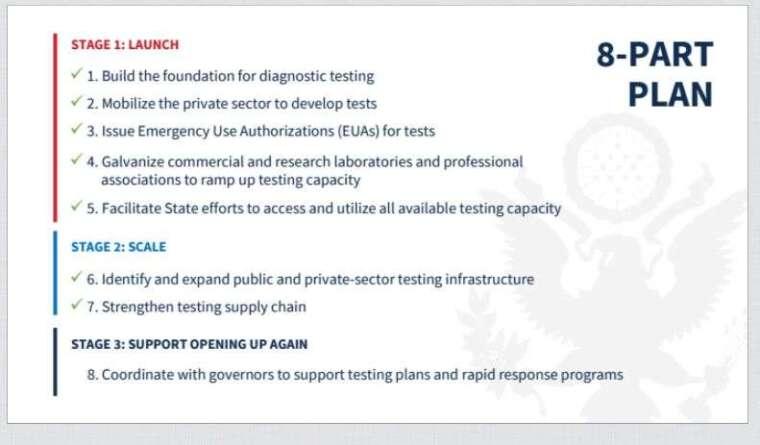 「病毒檢測總覽」文件中8階段計畫(圖片:CNBC)