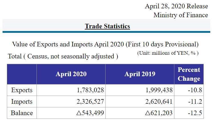 2020 年 4 月上旬日本貿易統計初值 (圖片來源:日本財務省)
