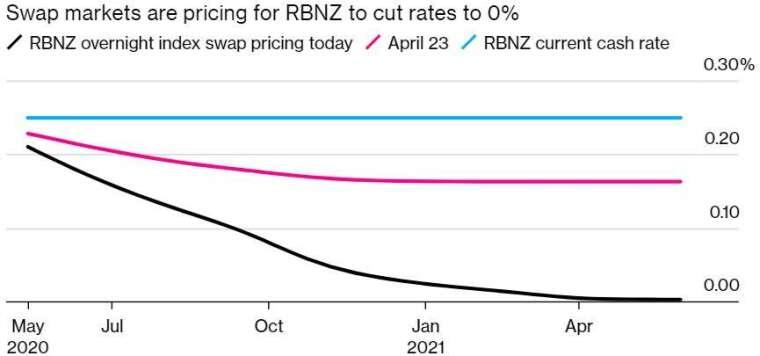 掉期市場顯示紐西蘭央行可能將利率降至零。(來源:Bloomberg)