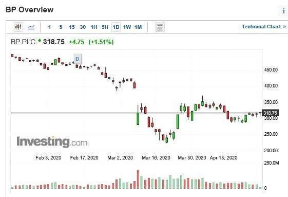 BP 股價日 k 線 (圖片:Investing)