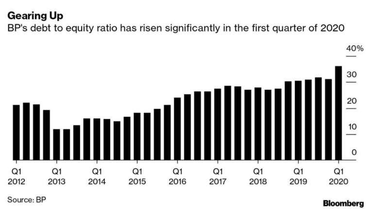 BP 負債比率 (圖:Bloomberg)