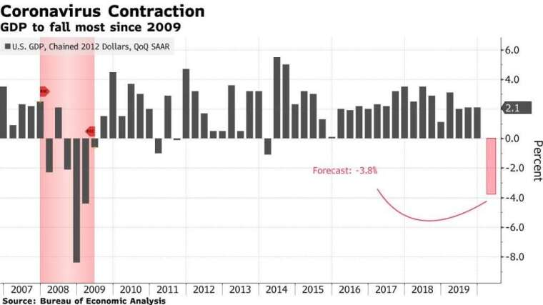 美國 GDP 增長率 (圖:Bloomberg)