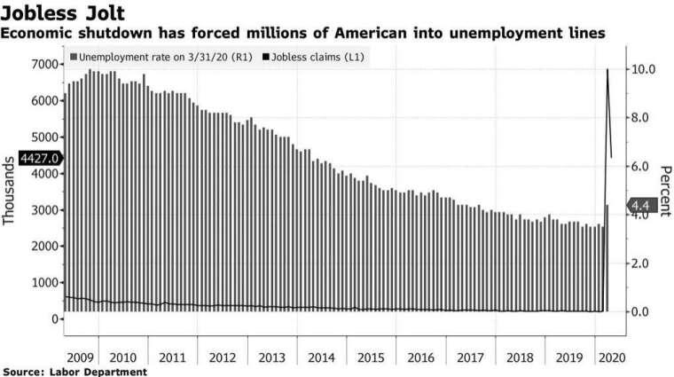 美國初領失業金人數、美國失業率 (圖:Bloomberg)