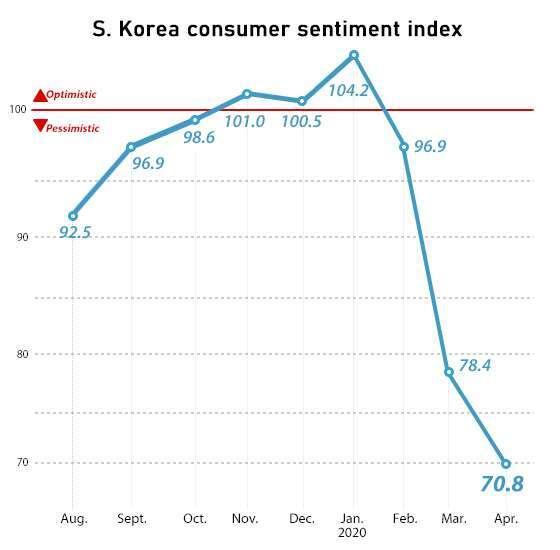 南韓消費者信心指數走勢 (圖片:pulsenews)