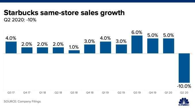 星巴克同店銷售變動。(來源: CNBC)
