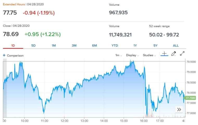 星巴克股價走勢圖。(來源: CNBC)