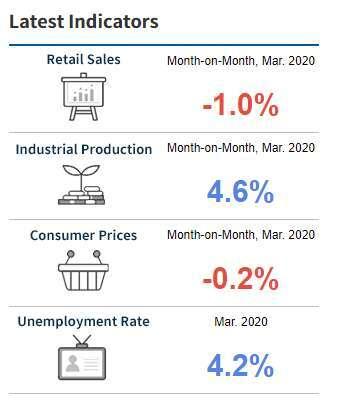 南韓近期主要數據 (圖表取自南韓統計局)