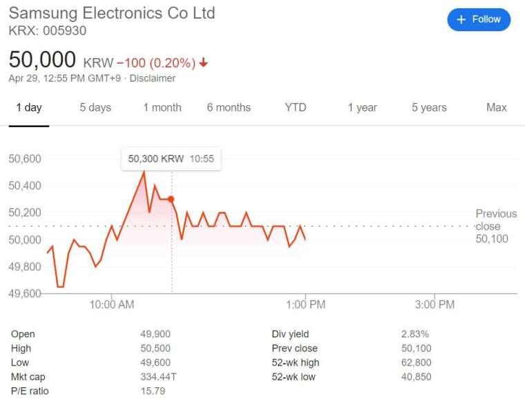 三星電子股價走勢日線圖 (圖片來源:Google)