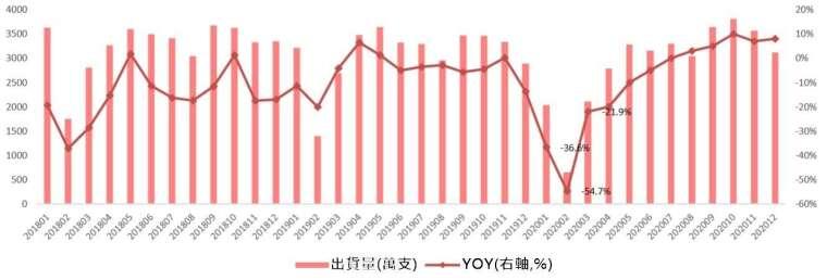 資料來源: 中國信通院,中國手機月度出貨量及券商平均預測