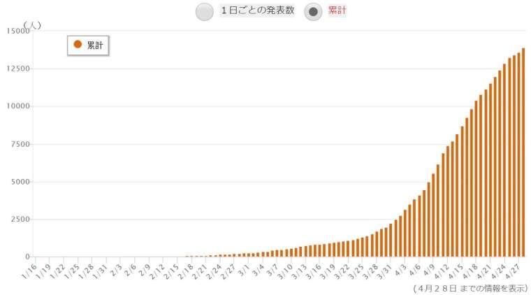 日本截至 2020 年 4 月 28 日的新冠肺炎確診累計人數 (圖片來源:NHK)