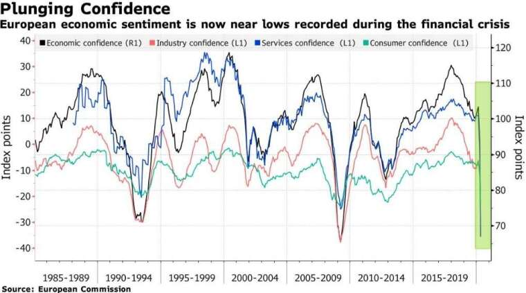 歐元區經濟景氣指數、工業景氣指數、服務業景氣指數、消費者信心指數(圖:Bloomberg)