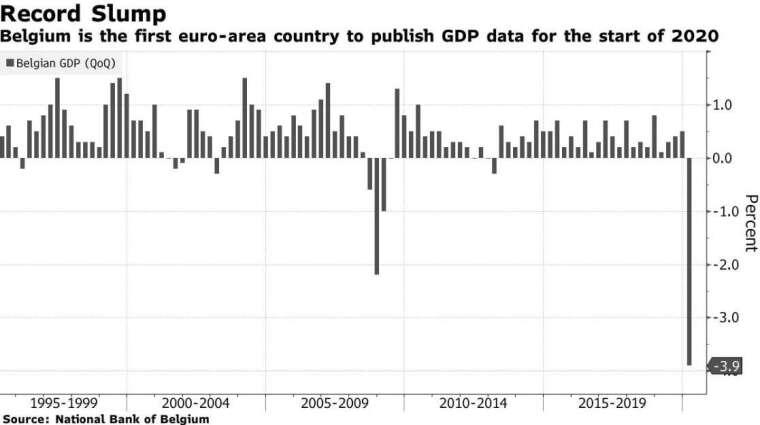 比利時 GDP(圖:Bloomberg)