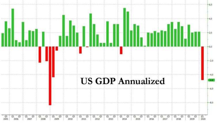 美國 GDP 增長率 (圖:Zero Hedge)