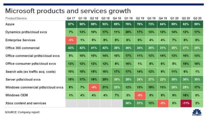 微軟各產品表現 (圖片: CNBC)