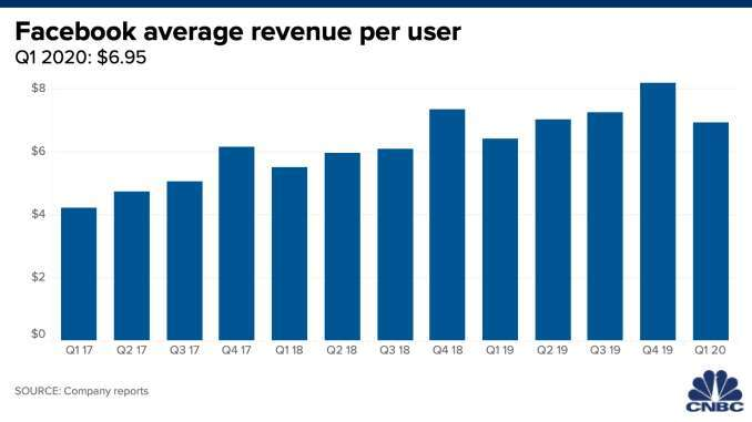 臉書每月活躍用戶人數。(來源: CNBC)
