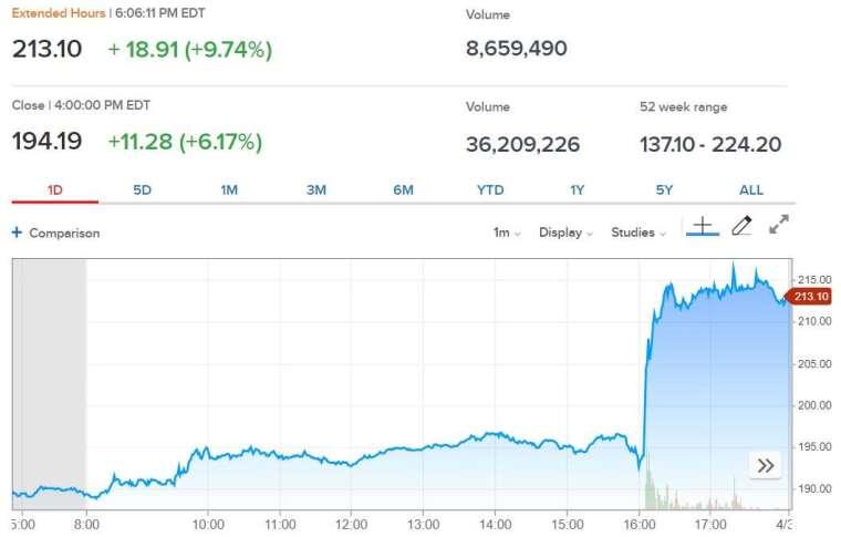 臉書股價走勢圖。(來源: CNBC)