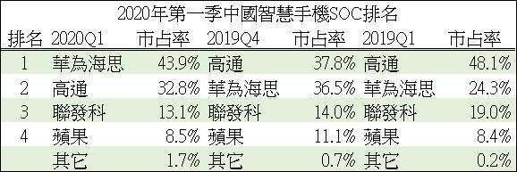 資料來源: CINNO Research, 鉅亨網製表