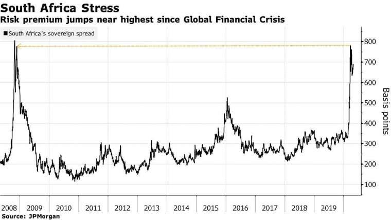 南非主權債與美債利差 圖片:Bloomberg