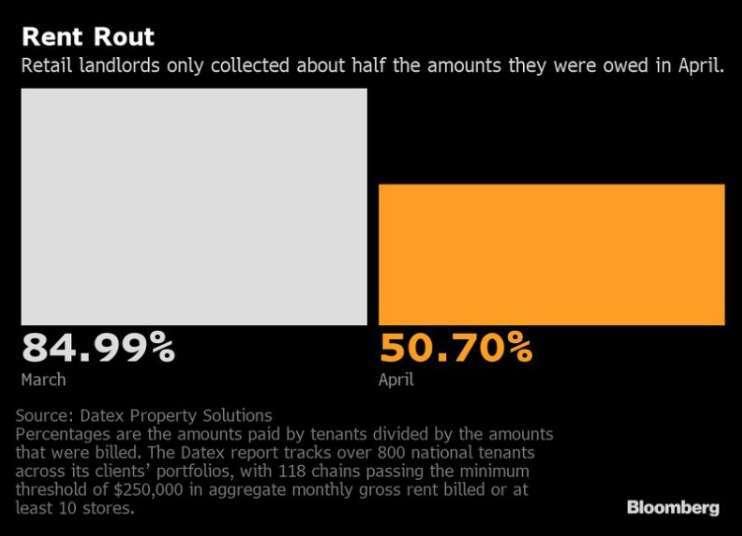 3 月與 4 月全美購物商場租金回收率。(圖: Bloomberg)