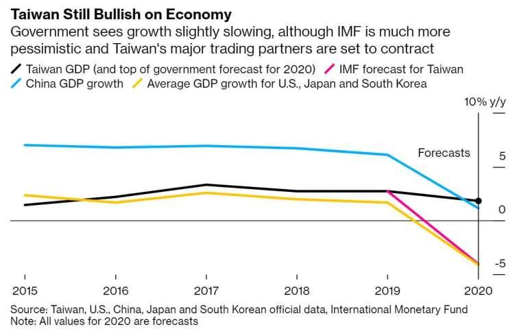 台灣全年經濟成長預期為 1.8%(圖片:彭博社)