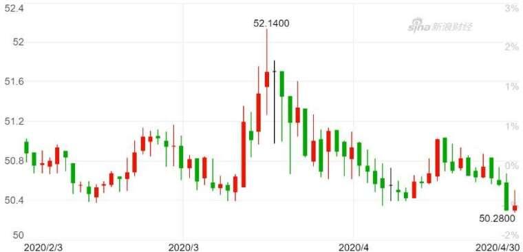 美元兌菲律賓披索日 K 線圖。(來源:新浪財經)