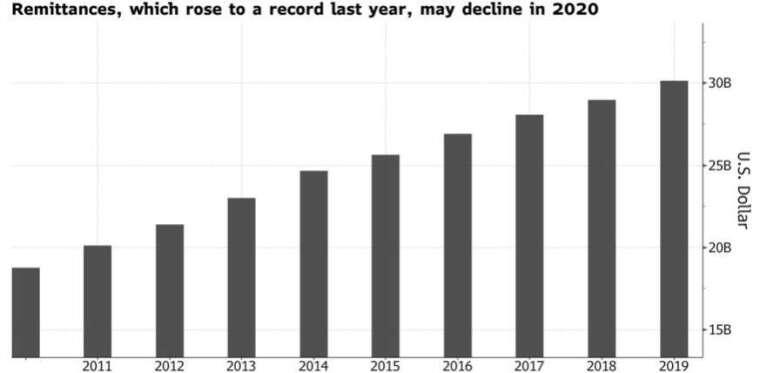 菲律賓海外移工匯款去年創新高,但今年可能縮減。(來源: Bloomberg)