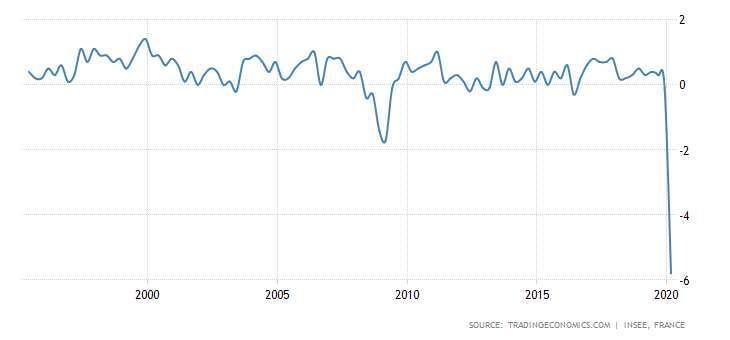 法國 GDP 季增率表現 圖片:tradingeconomics