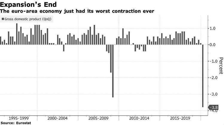 歐元區 GDP 增長率 (圖:Bloomberg)