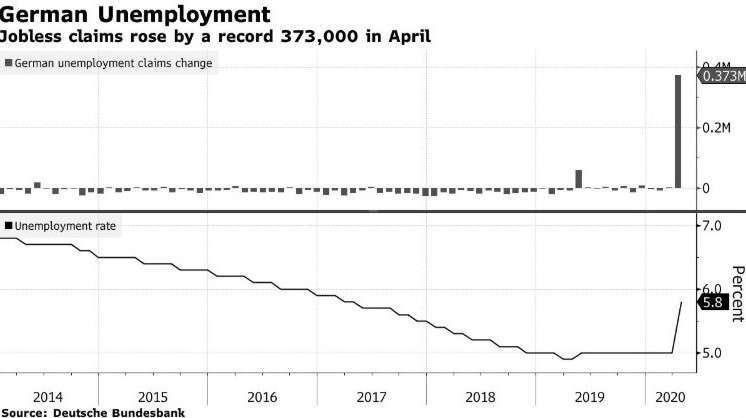 德國失業人數變化、失業率 (圖:Bloomberg)