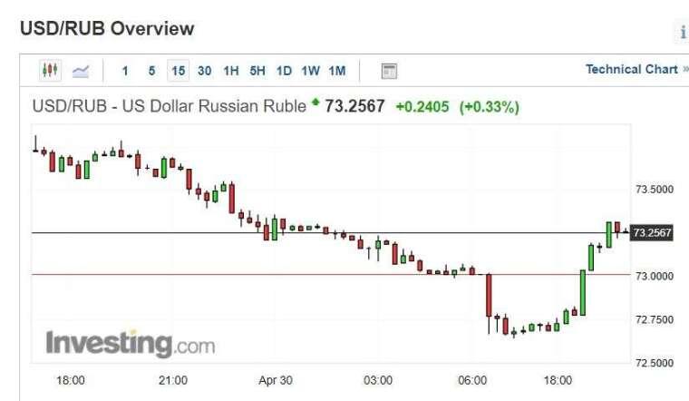 美元兌盧布匯價15分鐘k線圖