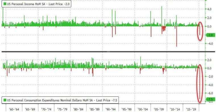 美個人支出月增率、個人收入月增率 (圖:Zero Hedge)