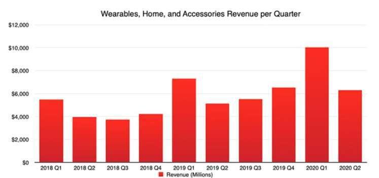 蘋果可穿戴部門歷季表現。(圖片:appleinsider)