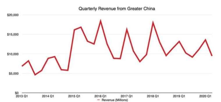 蘋果歷季大中華營收表現。(圖片:appleinsider)