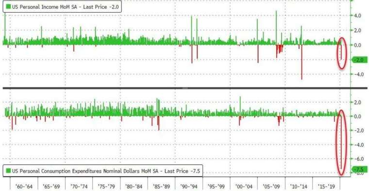 美個人支出月增率、個人收入月增率(圖:Zero Hedge)