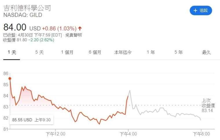 吉利德股價走勢。(來源: CNBC)