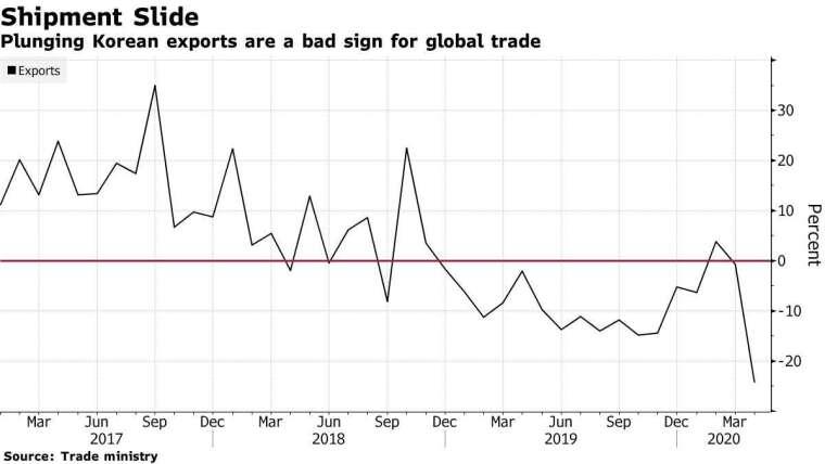 南韓出口變動幅度。(來源: Bloomberg)