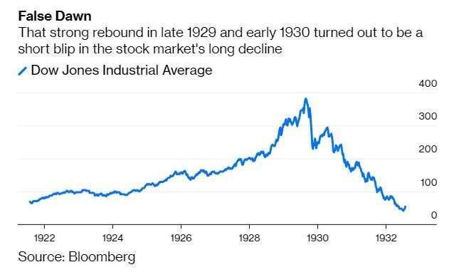 經濟大蕭條時期道瓊指數(圖:Bloomberg)
