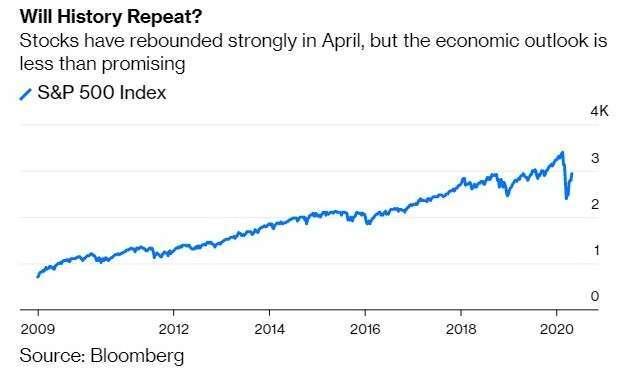 金融海嘯至今的S&P 500指數走勢(圖:Bloomberg)