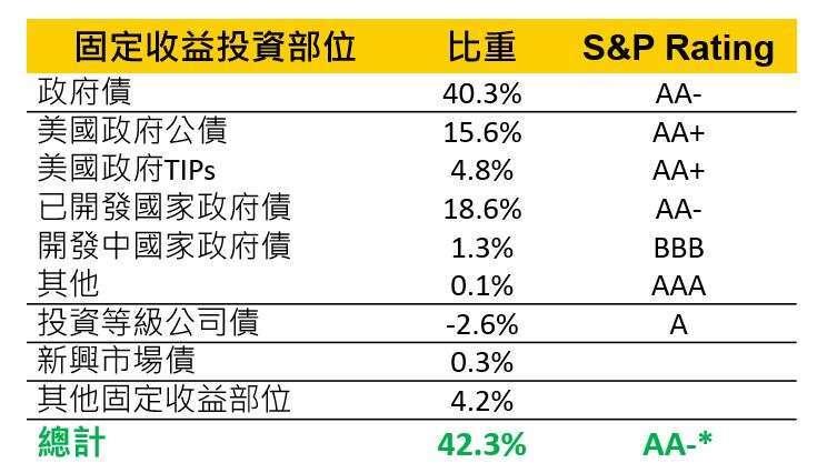 備註:* 本基金之信用評等計算係以資料截止日之固定收益部位市值佔比加權平均計算而得,投 資配置會隨市場變化而調整。資料來源:貝萊德,資料截至 2020 年 03 月 31 日。本基金之固定收益部位信用評等揭露,使用標準普爾 (S&P) 信用評等計算本基金債券部位之平均信用評等。各評等債券占本基金相關比重如下:AAA(3.61%),AA+(21.06%),AA(4.17%),AA(0.15%),A+(5.58%),A(-0.91%),A-(0.1%),BBB+(0.23%),BBB(2.94%),BBB-(0.34%),BB+(0.1%),BB(0.15%),BB-(0.15%),NR(4.59%)。