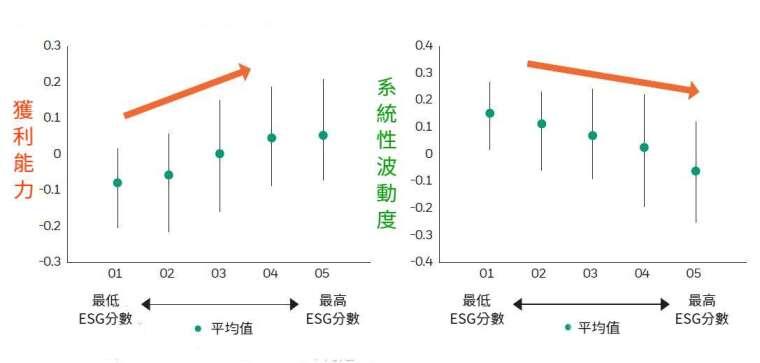 資料來源:MSCI,從 2007 年 1 月至 2017 年 5 月底。數據以 MSCI World Index 為例。獲利能力與系統性波動度為 Z 分數。