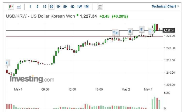 美元兌韓元走勢圖 (圖片:Investing.com)