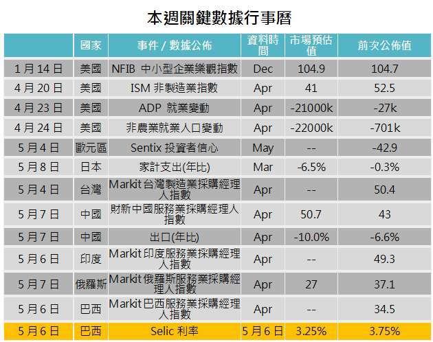 資料來源: Bloomberg,「鉅亨買基金」整理,2020/04/29。